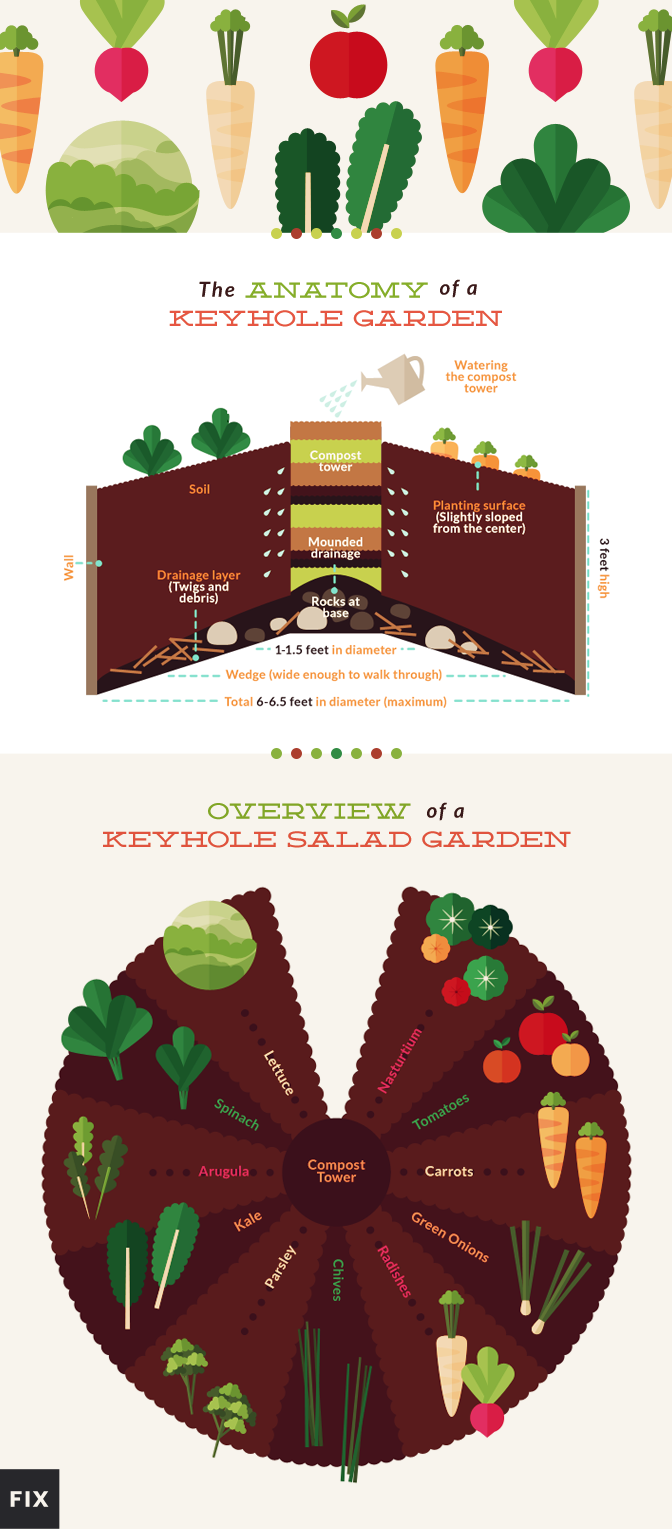 The Keyhole Raised Garden